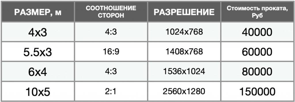 Светодиодный экран 3.91